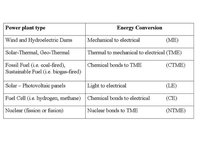 Physics of Energy Curriculum