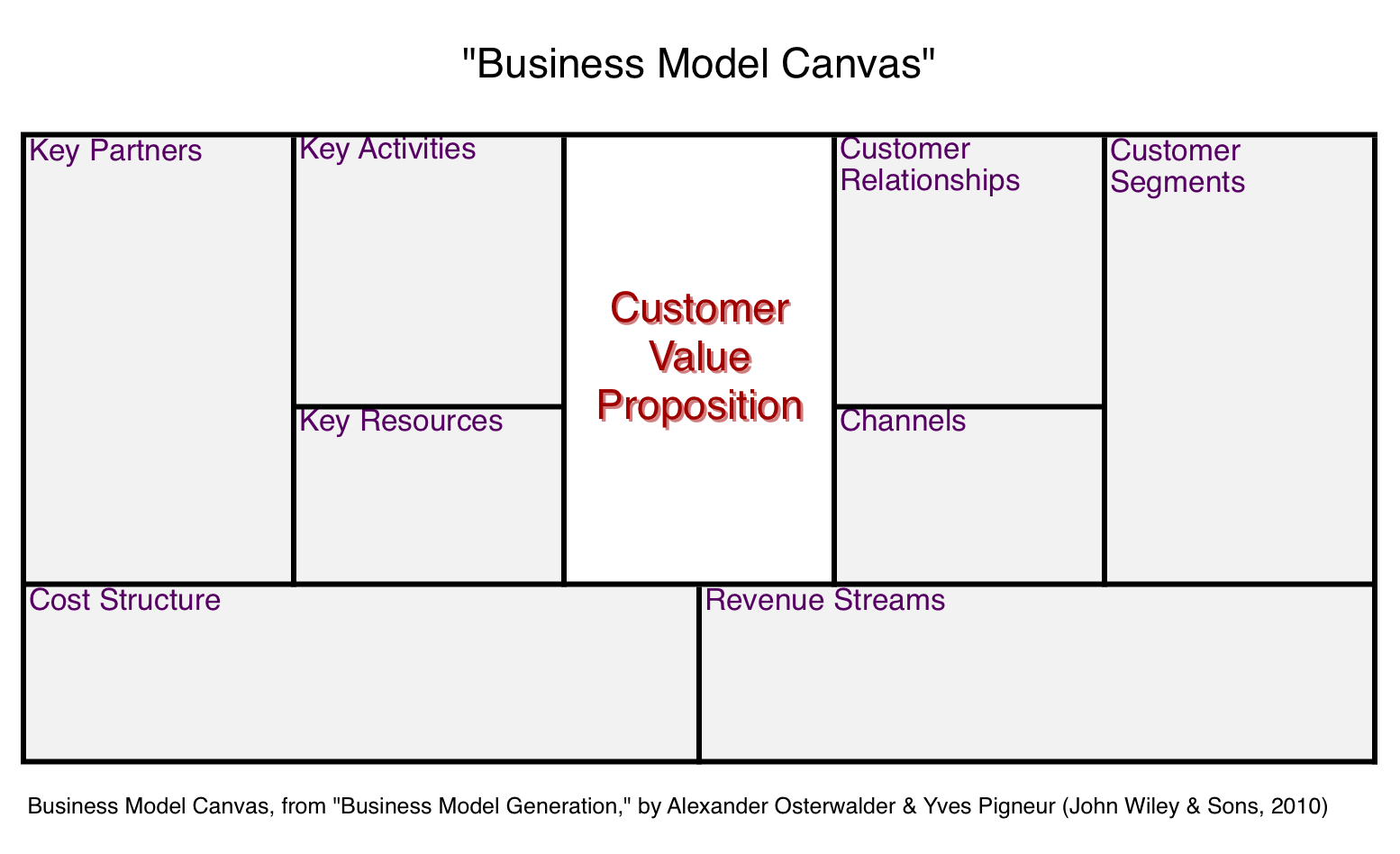 Creating customer value proposition