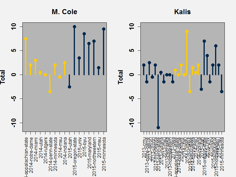 Cole vs Kalis comparison in UFR over time