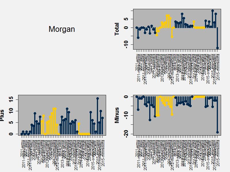 Morgans Bad Day