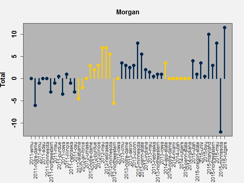 Morgan bounceback