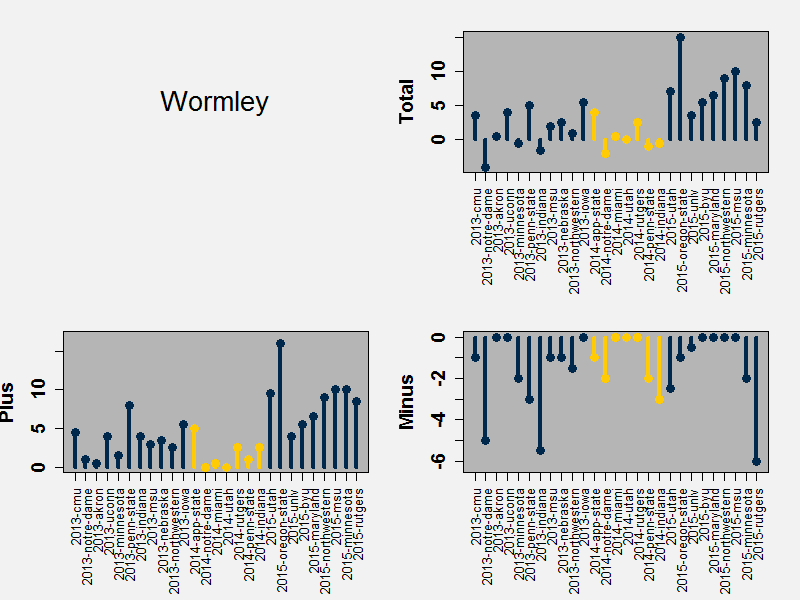 Wormley