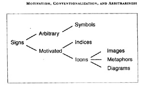 Motivation, Conventionalization, and Arbitrariness