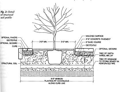 Urban Horticulture Institute
