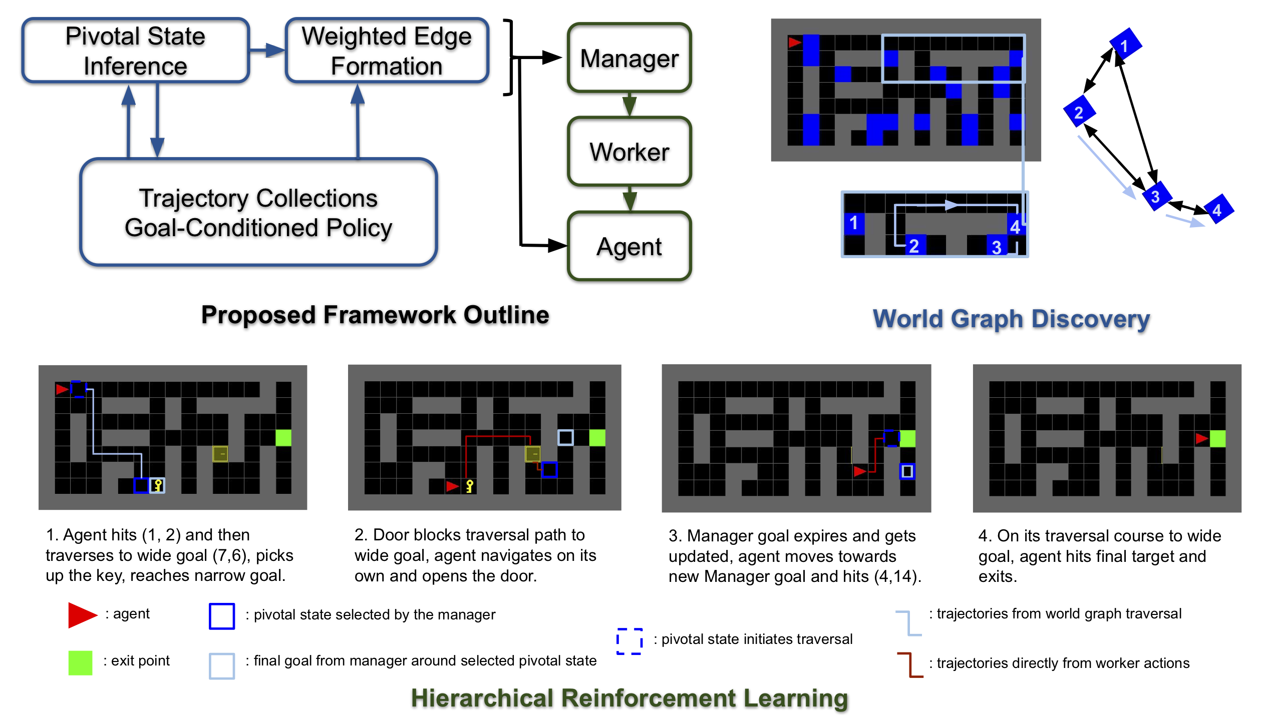 Learning World Graphs to Accelerate Hierarchical