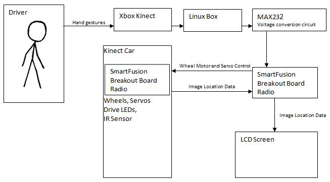 Kinect car high level design