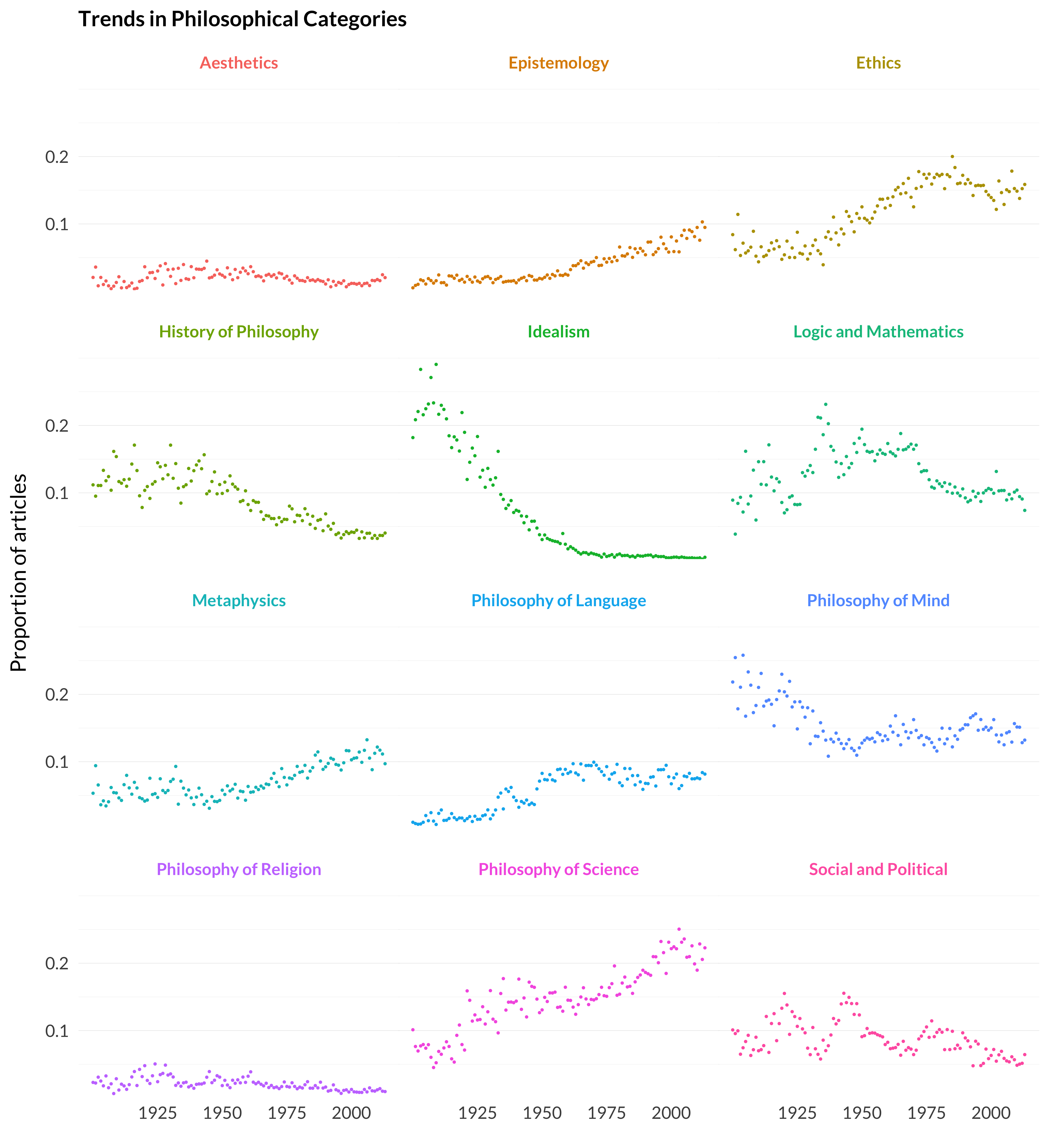 Trends in philosophical categories in the journals
